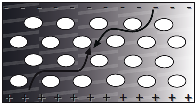 Elektrete | Polymer Engineering Bayreuth